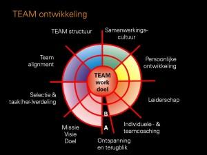 TEAMontwikkeling slide